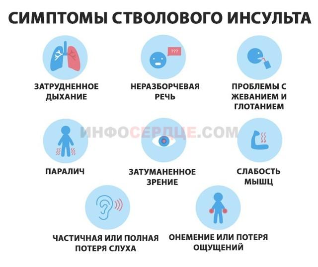 Стволовой инсульт головного мозга: симптомы, причины, кровоизлияние, лечение, последствия и прогноз выздоровления