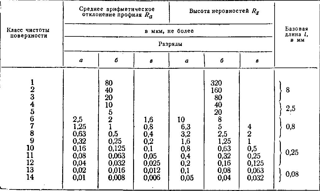 Шероховатость поверхности - это что за показатель? свойство шероховатости, способы измерения, параметры