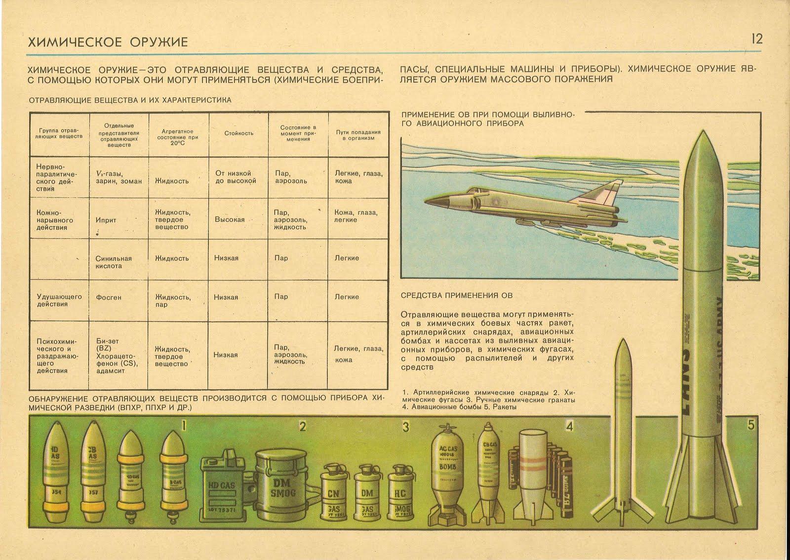 Химическая атака: последствия. химическое оружие: поражающие факторы и меры защиты