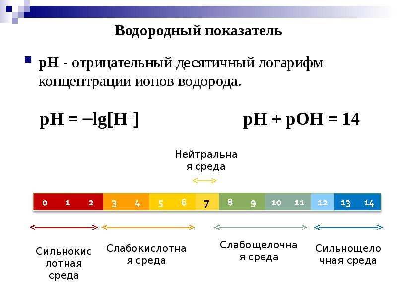 Что такое ph? шкала и методы измерения ph | science debate