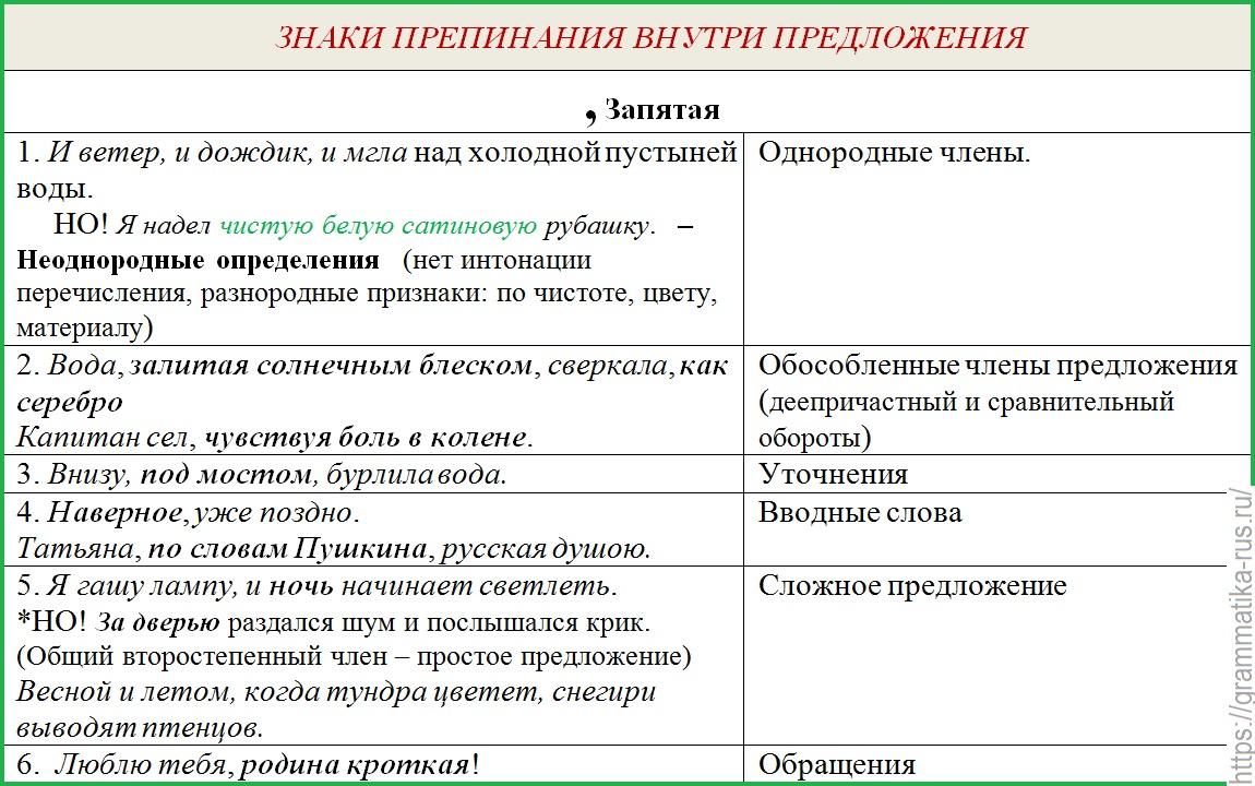 Знаки препинания при вводных словах / блог :: бингоскул