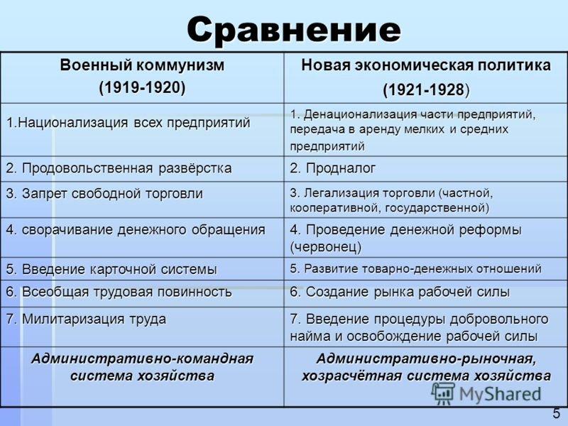 Политика военного коммунизма — история россии