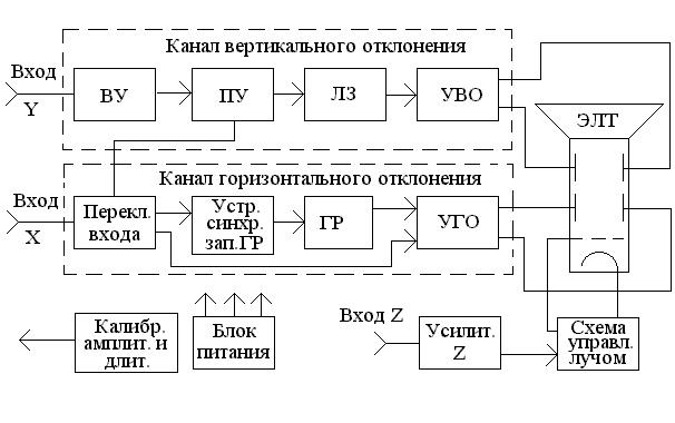 Структурные принципиальные схемы