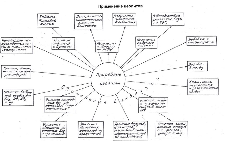 Цеолиты — википедия. что такое цеолиты