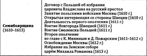 Семибоярщина