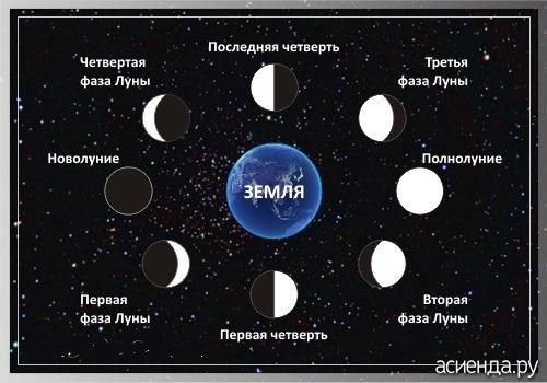 Месяц — википедия. что такое месяц