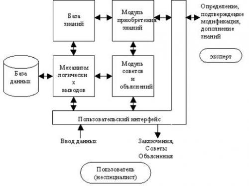 Экспертные системы (архитектура)
