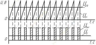 Понятие i/q сигналов и квадратурной модуляции