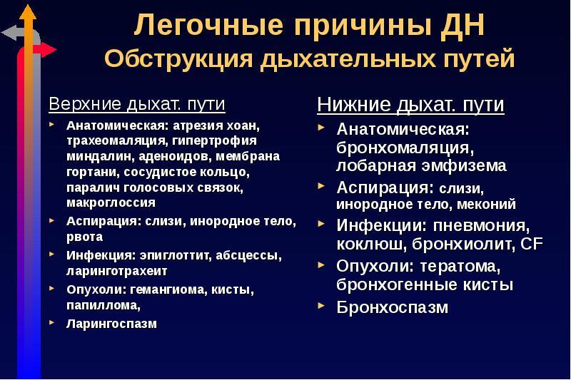 Что такое обструкция дыхательных путей: причины возникновения, признаки pulmono.ru что такое обструкция дыхательных путей: причины возникновения, признаки