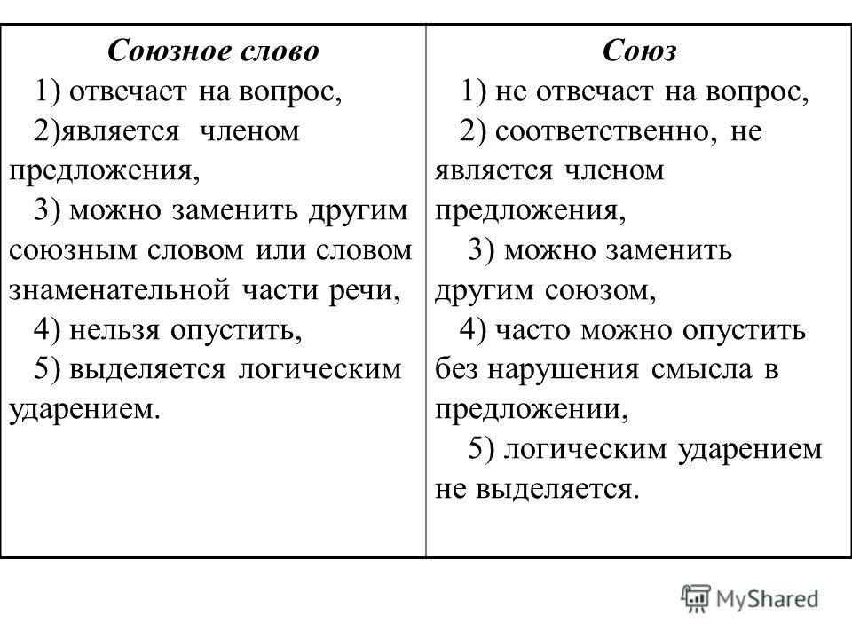 Сложноподчиненные предложения - это... (35 примеров)