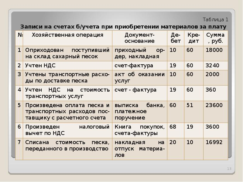 Основные производственные запасы: определение, учет, анализ и оценка :: businessman.ru