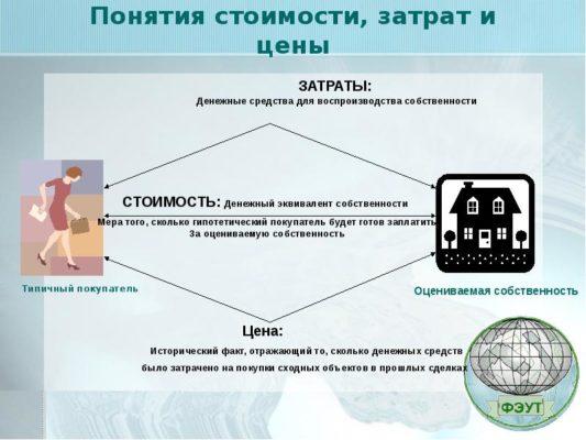 Что такое стоимость товара? составляющие стоимости товара :: businessman.ru