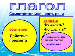 Морфологический разбор глагола - образец, примеры