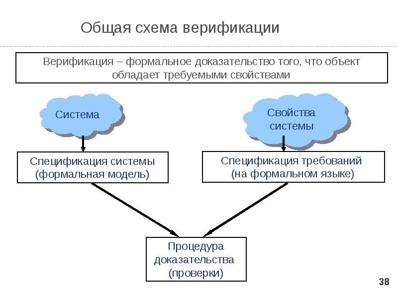 Верификация