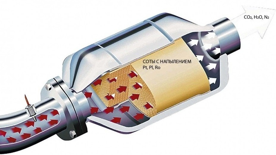Автомобильный катализатор что это такое, какие бывают катализатор