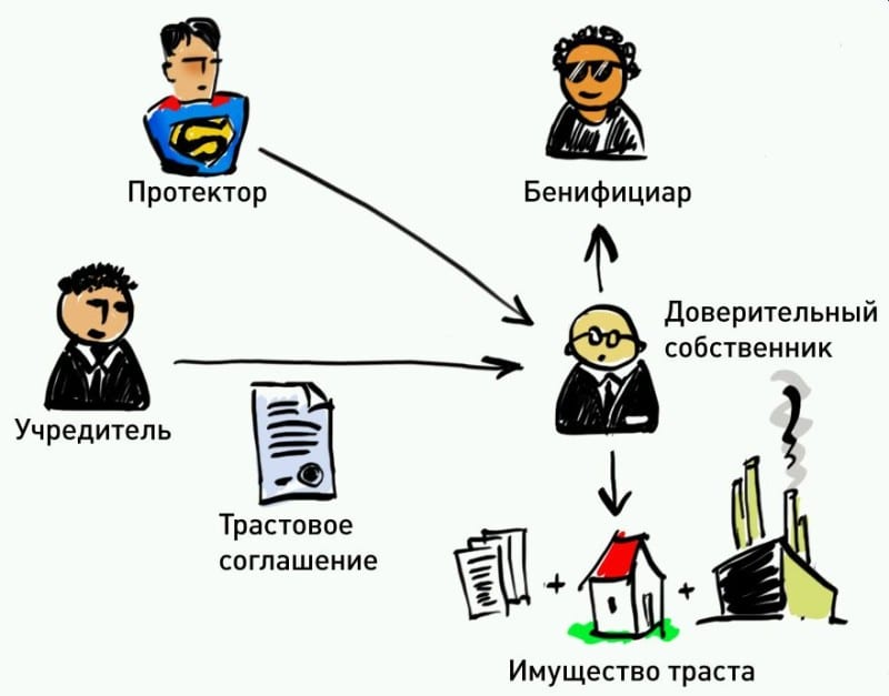 Кто такой бенефициар (бенефициарный владелец)?