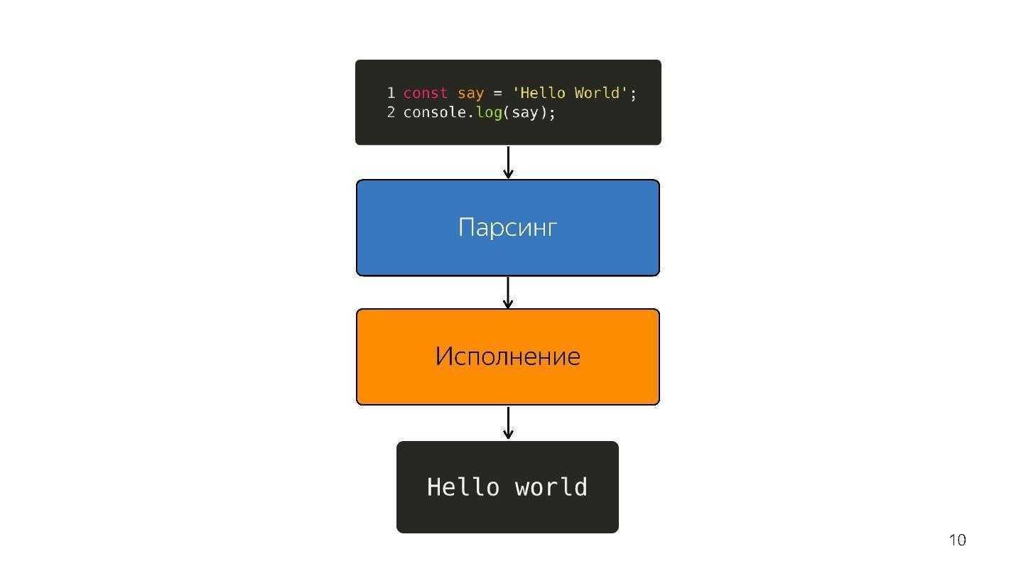 Динамическая типизация