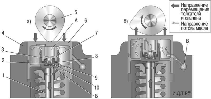 Гидрокомпенсатор принцип работы