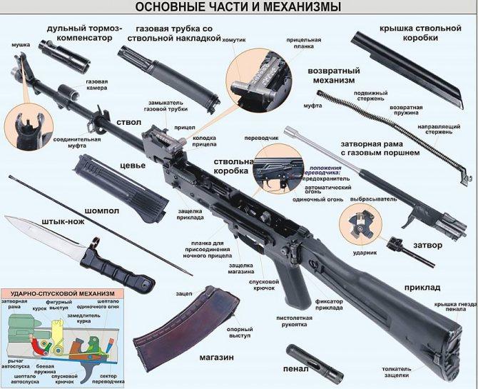 Снайперская винтовка драгунова — википедия. что такое снайперская винтовка драгунова
