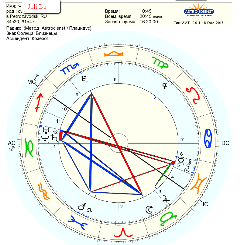 Архивы важные точки гороскопа — astroum.ru