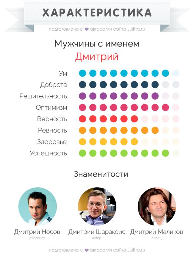 Значение имени дмитрий, происхождение, совместимость, характер и судьба имени дмитрий | pravgolos.ru