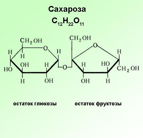 Сахароза + продукты богатые сахарозой