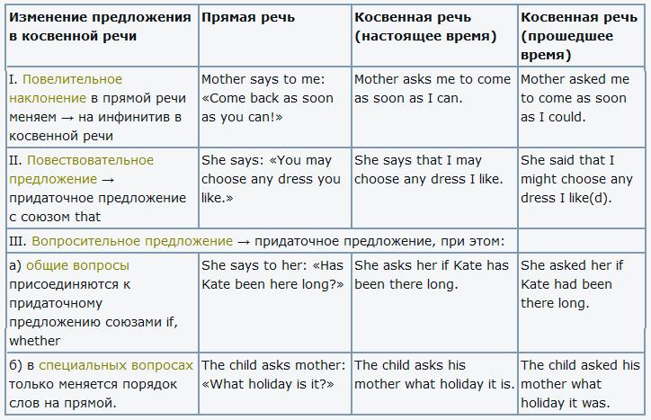 Косвенная речь в английском языке с примерами и переводом