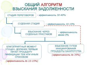 Виды налоговой задолженности и их влияние на развитие компании