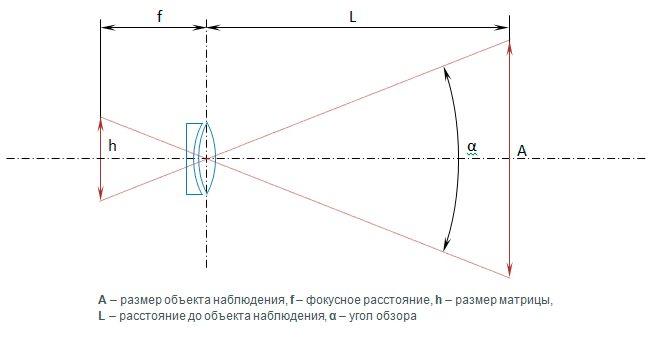 Типы и виды объективов - классификация фотообъективов
