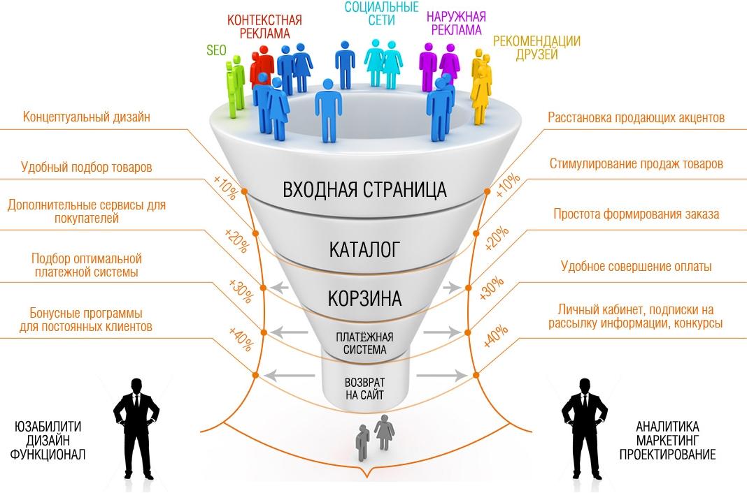 Fmcg: что это такое в продажах и торговле, примеры   calltouch.блог
