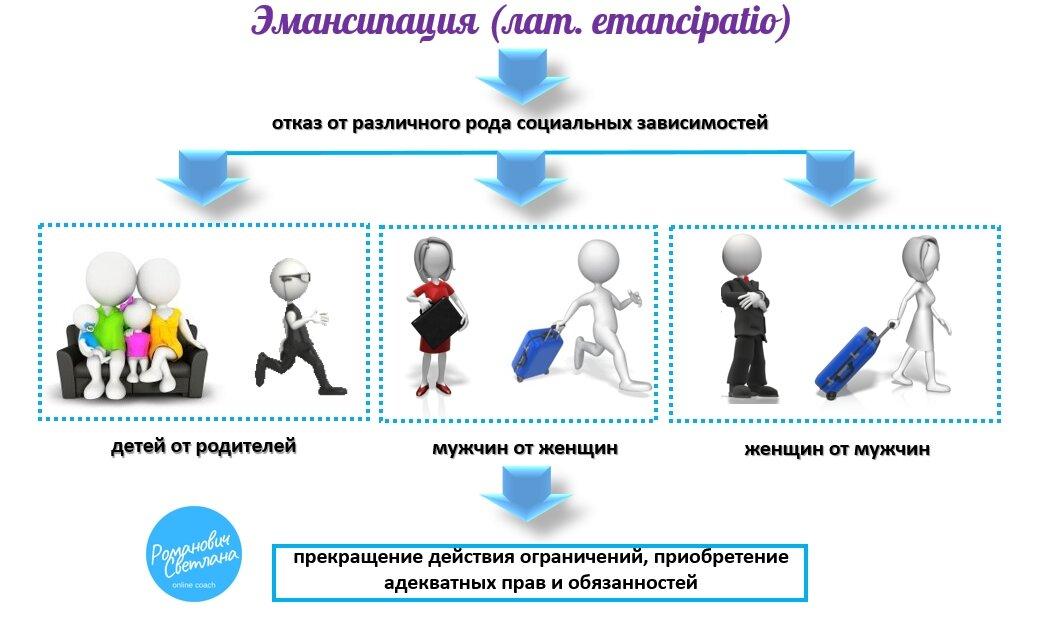 Эмансипация (социология) — википедия. что такое эмансипация (социология)