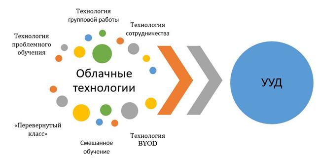 Обзор it-рынка облачных решений для бизнеса / хабр