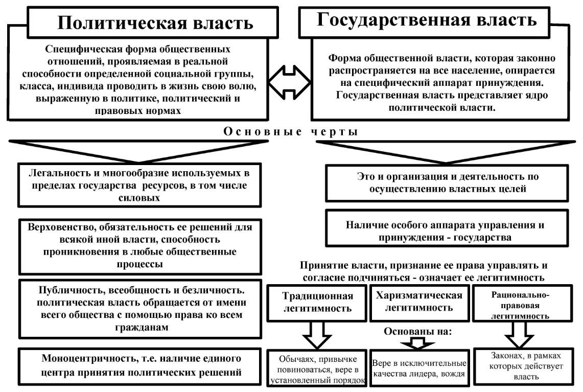 Политическая власть и политико-властные отношения
