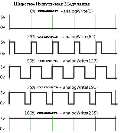 Что такое шим – широтно-импульсная модуляция?