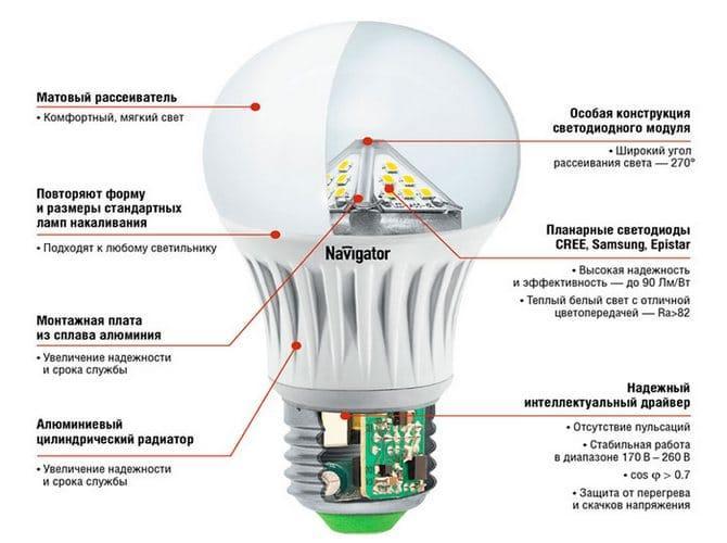 Таблица сравнения светового потока светодиодов и ламп накаливания и другие показатели эффективности освещения