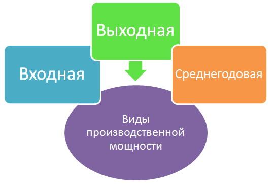 Производственная мощность — это ... что такое производственная мощность: расчет, возможности предприятий, баланс, основные пути увеличения, типы, производственную программу