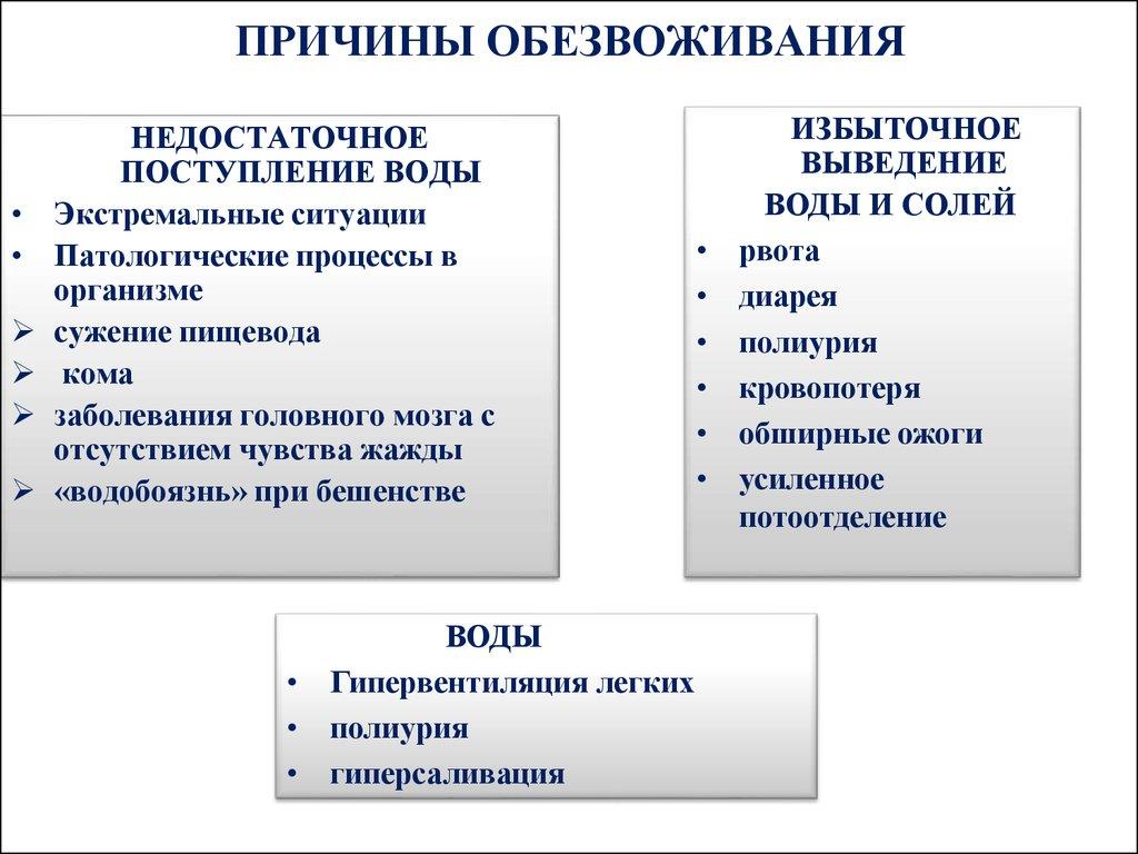 Обезвоживание организма: причины, симптомы, последствия, профилактика