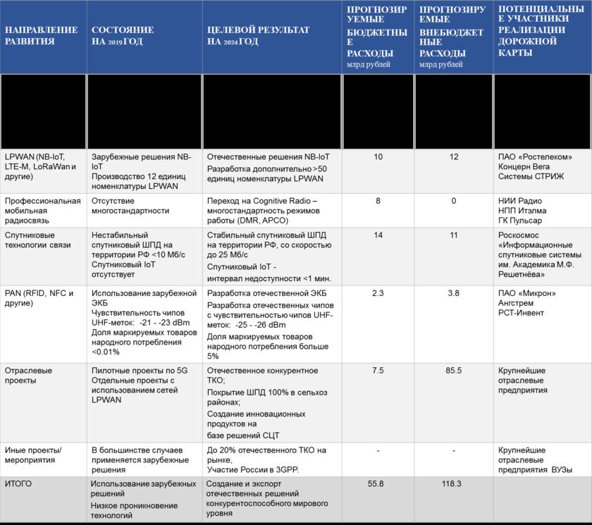 Что нужно знать о цифровизации промышленности - cnews