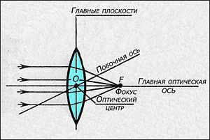 Wikizero - фокальная плоскость