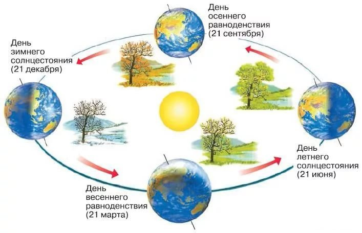 Солнцестояние — википедия. что такое солнцестояние