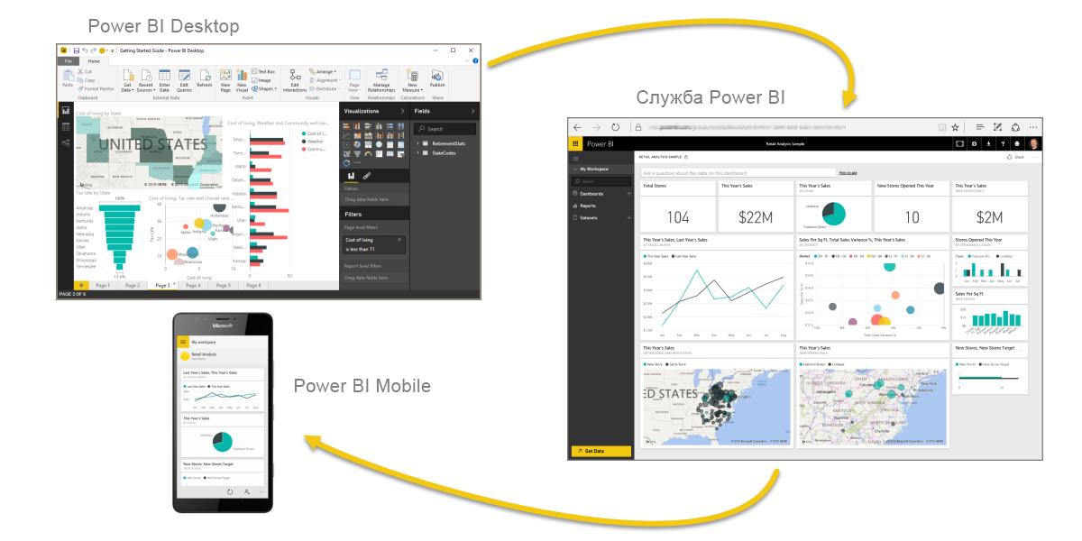 Power bi и office | microsoft power bi