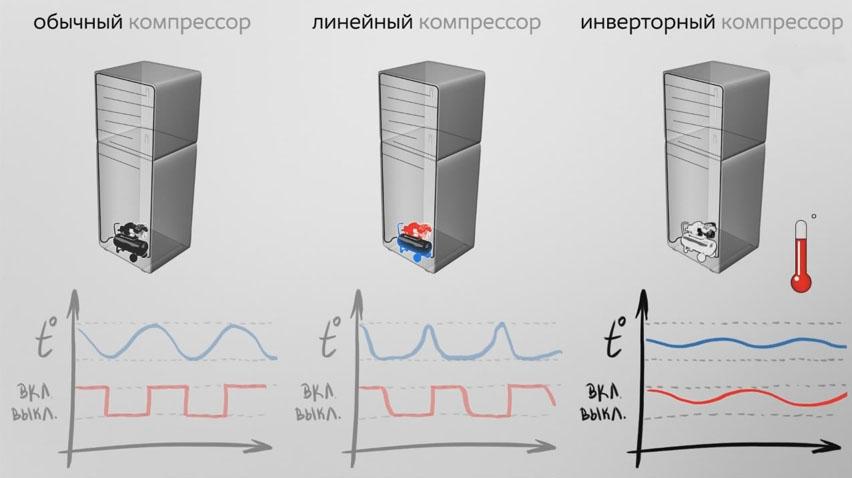 Линейный компрессор или инверторный в холодильнике: что это такое, плюсы и минусы