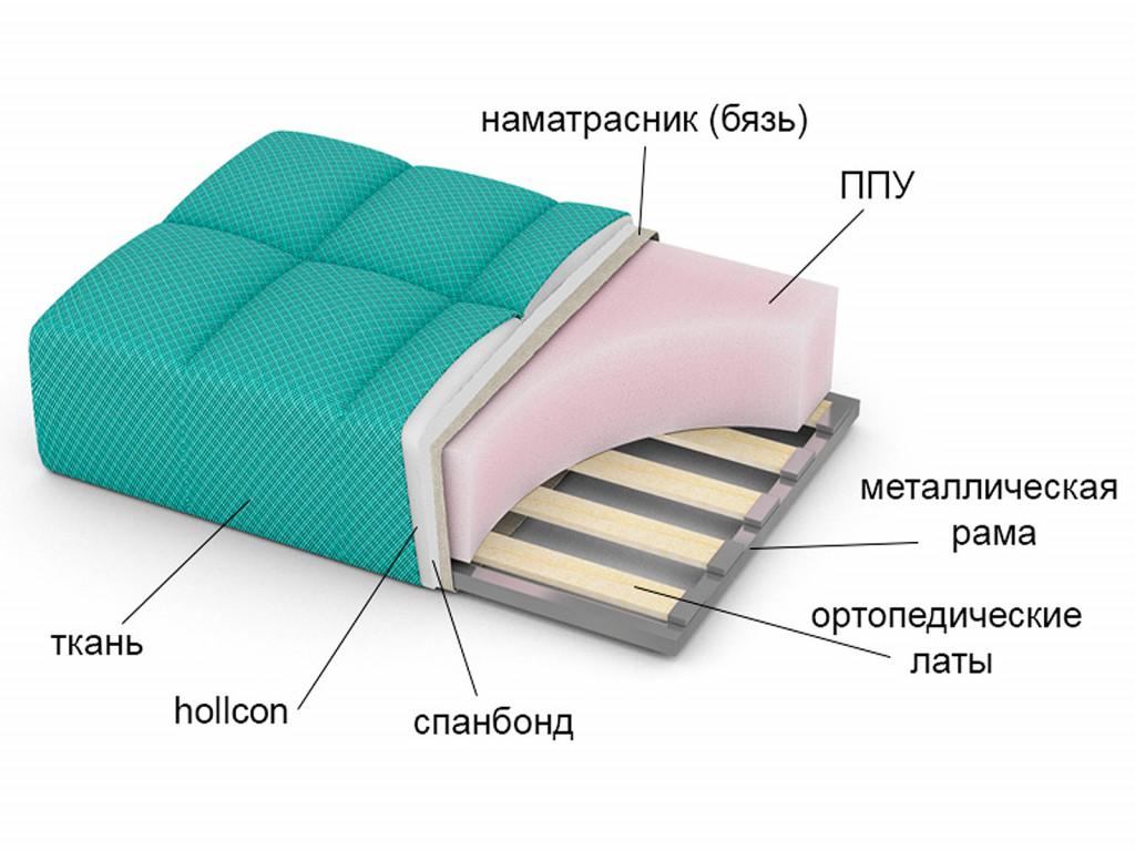 Наполнители для диванов: какие бывают виды наполнителей, что лучше выбрать