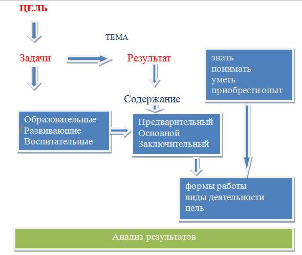 Цель проекта