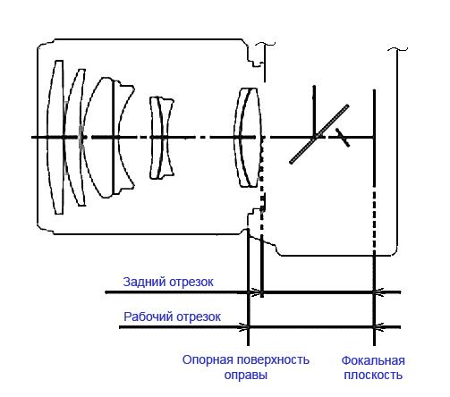 Понятие об объективе фотоаппарата