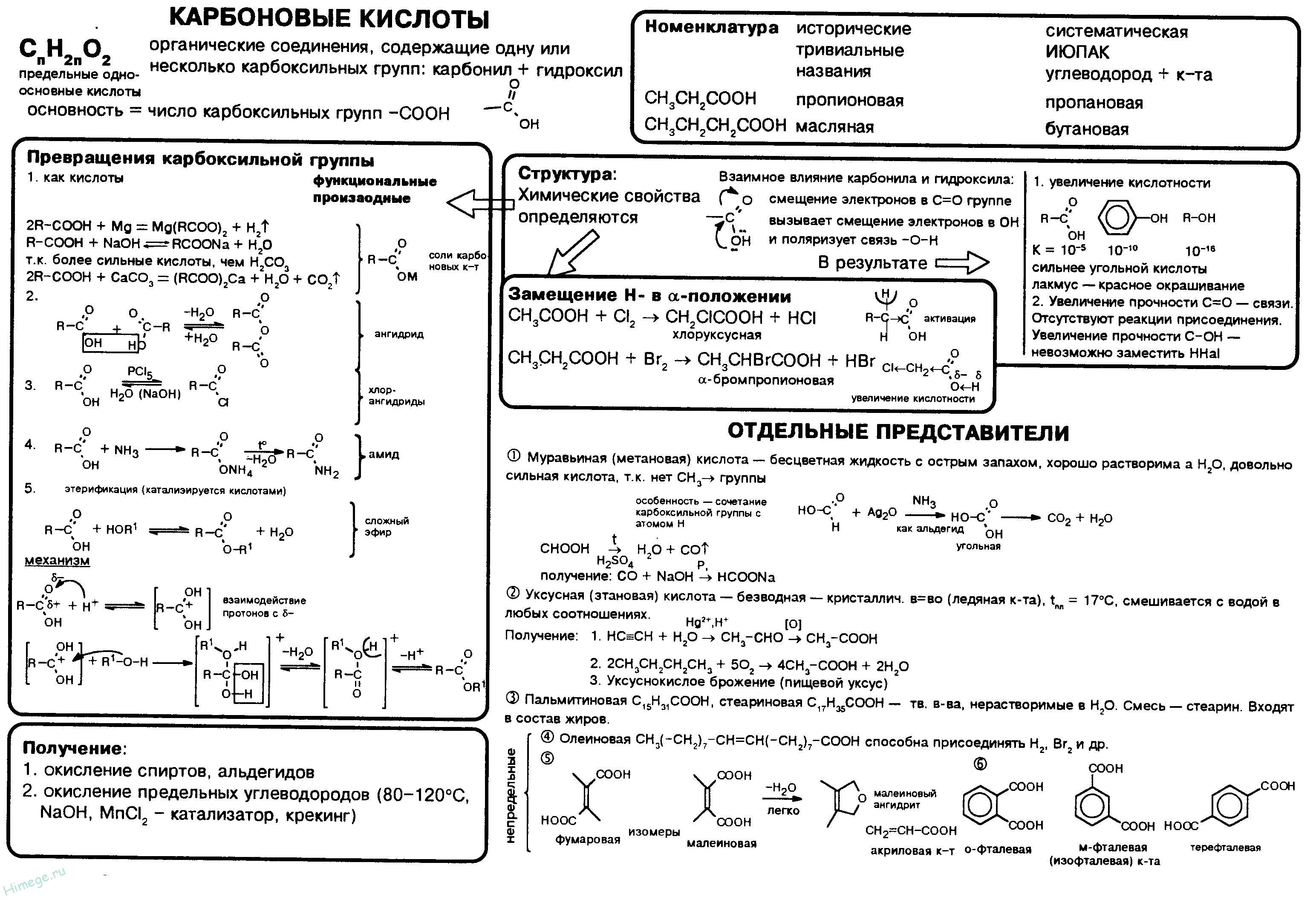 Химические свойства карбоновых кислот | химия онлайн