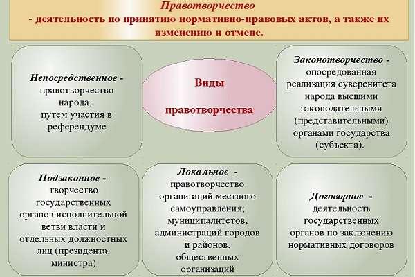 Основные формы и стадии правотворчества