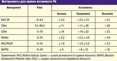 Анализ крови на аццп