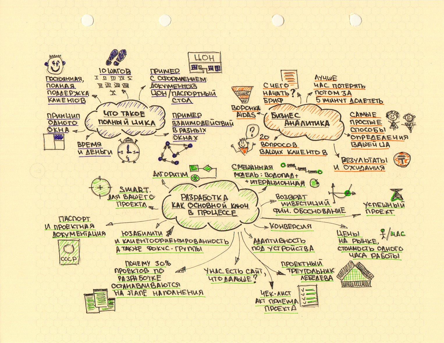 Майнд-карты: отличный способ привести дела в порядок - smarttalks