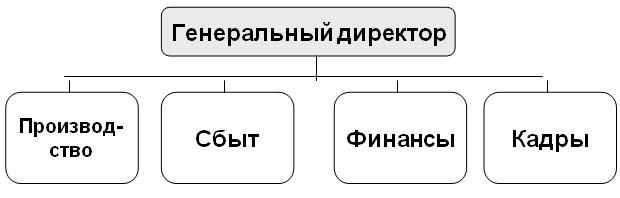 Важнейшие структуры данных, которые вам следует знать к своему собеседованию по программированию / блог компании alconost / хабр